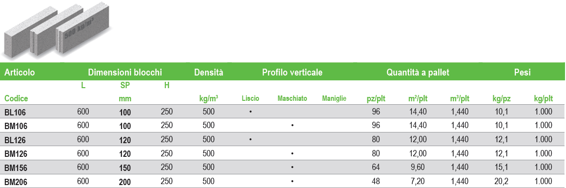 Prestazioni Airbeton 500-450